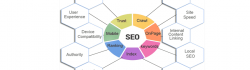 Improve SEO Rankings with On-Page & Off-Page SEO